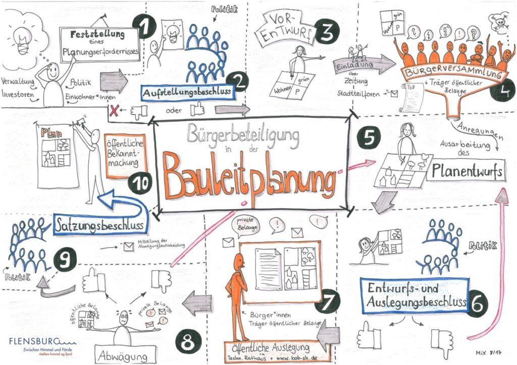 Wie funktioniert Bürgerbeteiligung in der Bauleitplanung?
