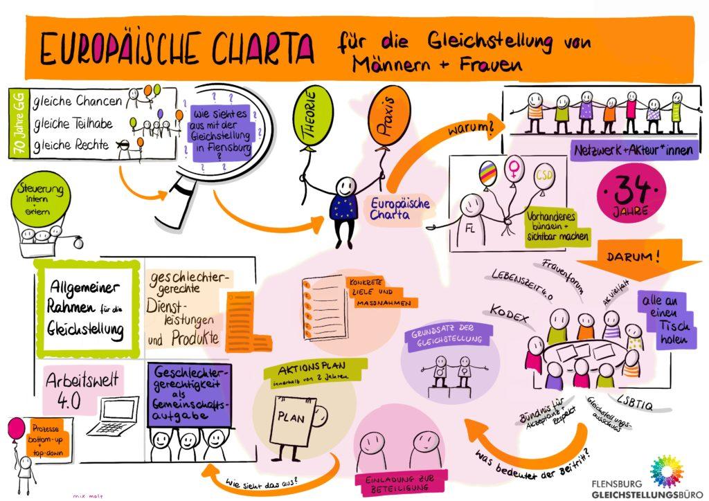 Beitritt zur Europäischen Charta der Gleichstellung